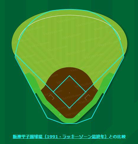 阪神甲子園球場(1991・ラッキーゾーン最終年)との比較